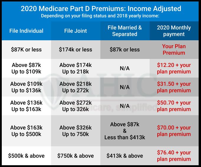 2020 part d income chart